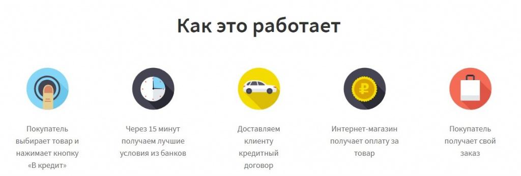 онлайн магазин техника в кредит сургут кредиты пенсионерам